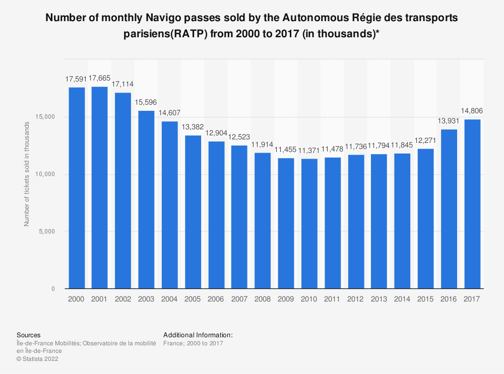 Statistic: Number of monthly Navigo passes sold by the Autonomous Régie des transports parisiens(RATP) from 2000 to 2017 (in thousands)* | Statista