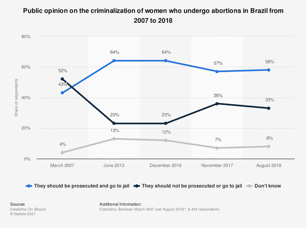 Statistic: Public opinion on the criminalization of women who undergo abortions in Brazil from 2007 to 2018 | Statista