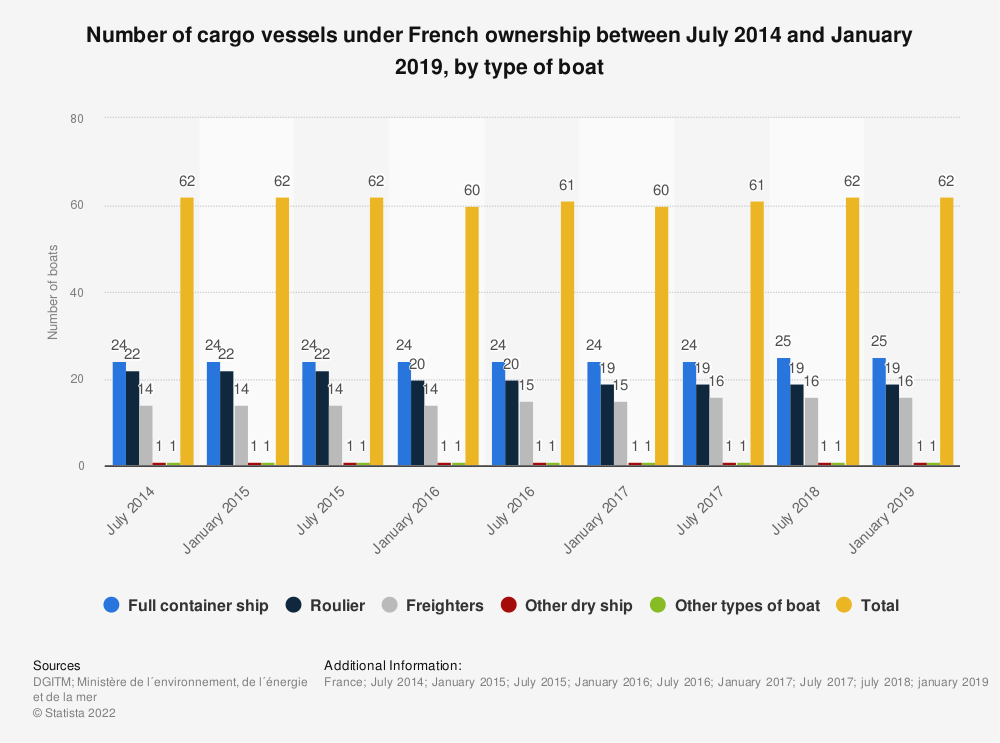 Statistic: Number of cargo vessels under French ownership between July 2014 and January 2019, by type of boat | Statista