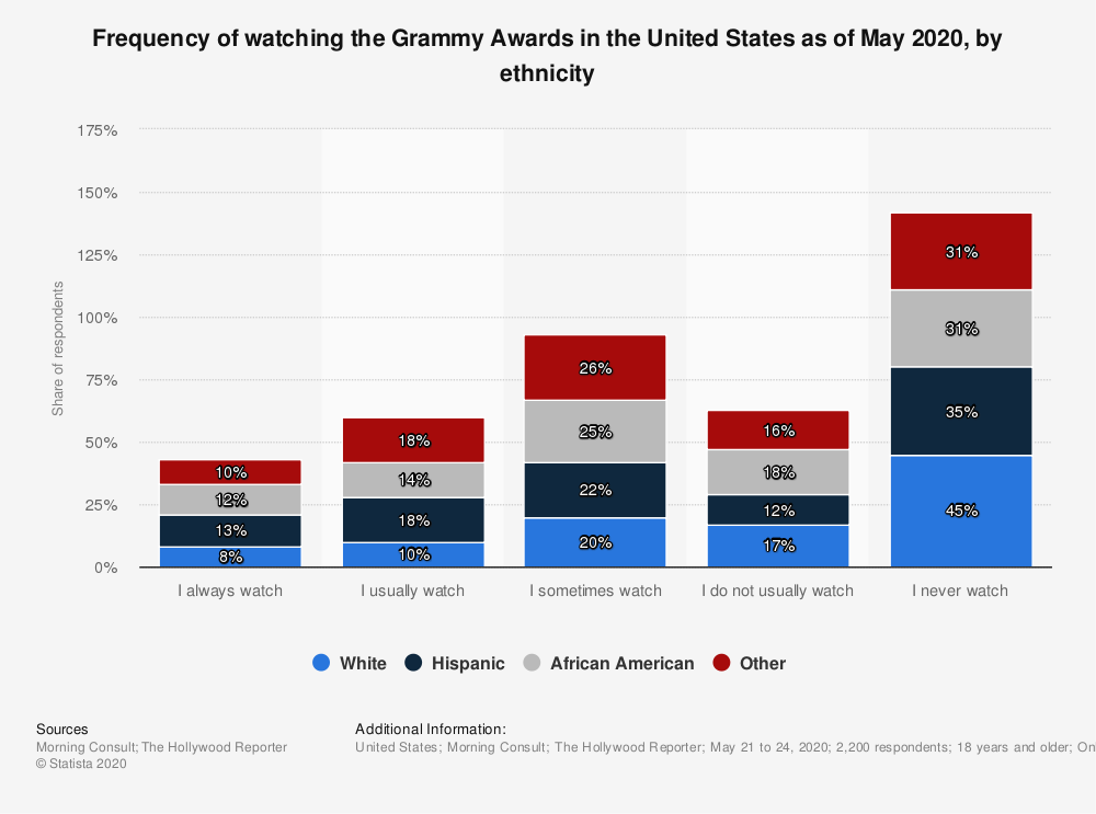 Statistic: Frequency of watching the Grammy Awards in the United States as of May 2020, by ethnicity | Statista
