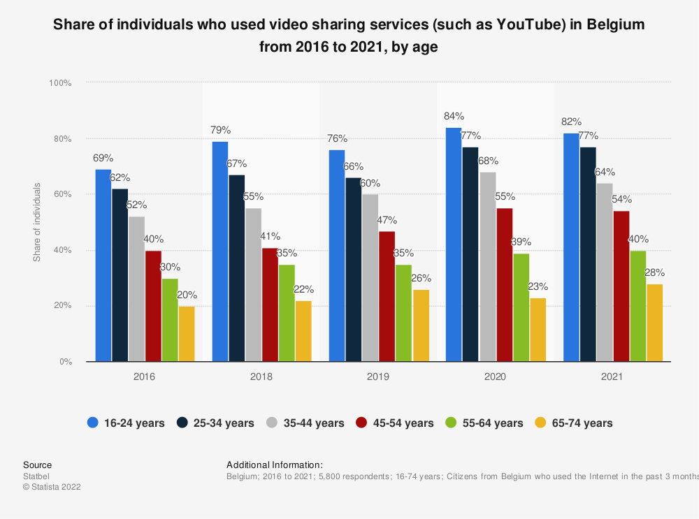 Statistic: Share of individuals who used video sharing services (such as YouTube) in Belgium from 2016 to 2019, by age | Statista