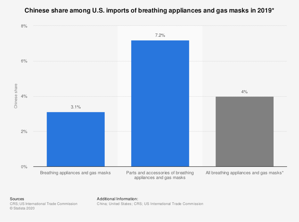 Statistic: Chinese share among U.S. imports of breathing appliances and gas masks in 2019* | Statista