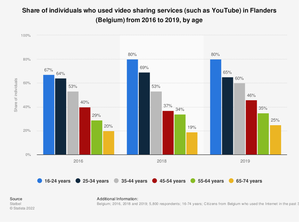 Statistic: Share of individuals who used video sharing services (such as YouTube) in Flanders (Belgium) from 2016 to 2019, by age | Statista