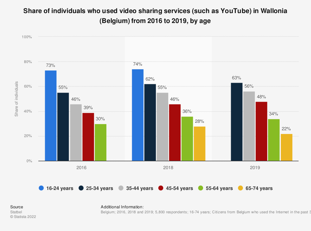 Statistic: Share of individuals who used video sharing services (such as YouTube) in Wallonia (Belgium) from 2016 to 2019, by age | Statista