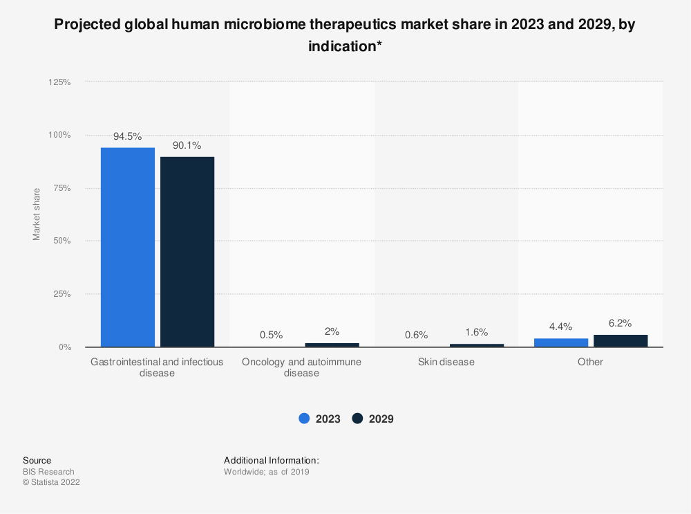 Statistic: Projected global human microbiome therapeutics market share in 2023 and 2029, by indication*   Statista