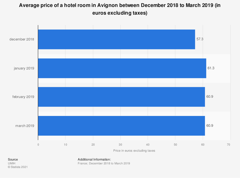 Statistic: Average price of a hotel room in Avignon between December 2018 to March 2019 (in euros excluding taxes) | Statista