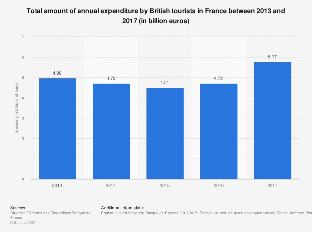 Statistic: Total amount of annual expenditure by British tourists in France between 2013 and 2017 (in billion euros) | Statista