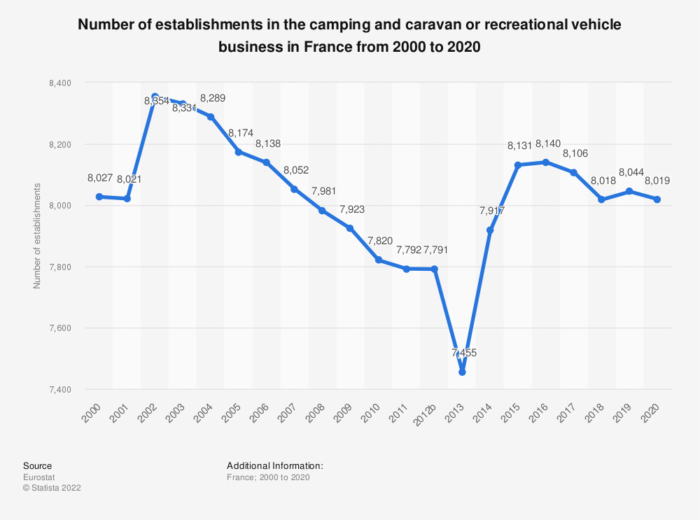 Statistic: Number of establishments in the camping and caravan or recreational vehicle business in France from 2007 to 2019 (in 1,000s)   Statista