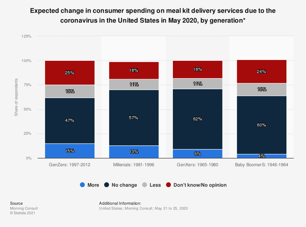 Statistic: Expected change in consumer spending on meal kit delivery services due to the coronavirus in the United States in May 2020, by generation* | Statista