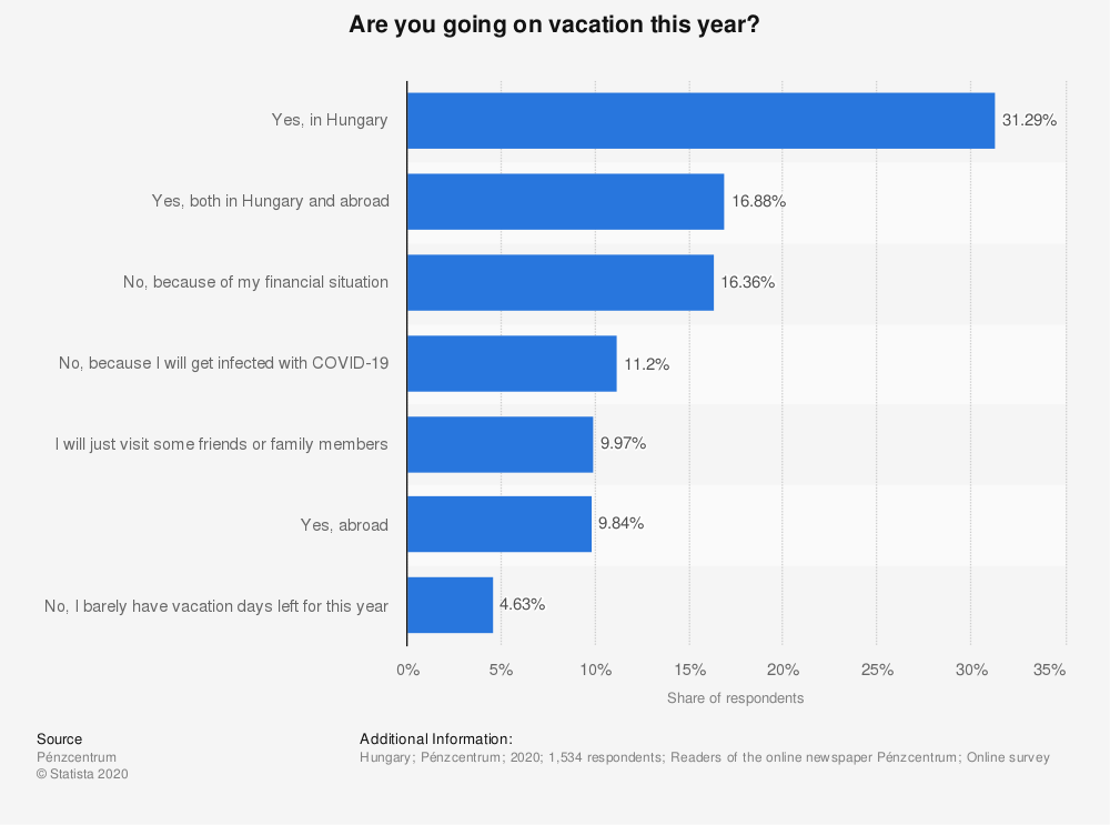 Statistic: Are you going on vacation this year? | Statista