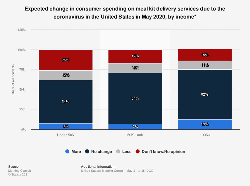Statistic: Expected change in consumer spending on meal kit delivery services due to the coronavirus in the United States in May 2020, by income* | Statista