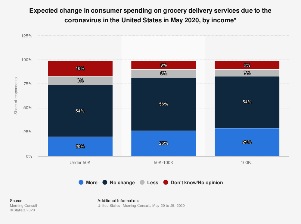 Statistic: Expected change in consumer spending on grocery delivery services due to the coronavirus in the United States in May 2020, by income* | Statista