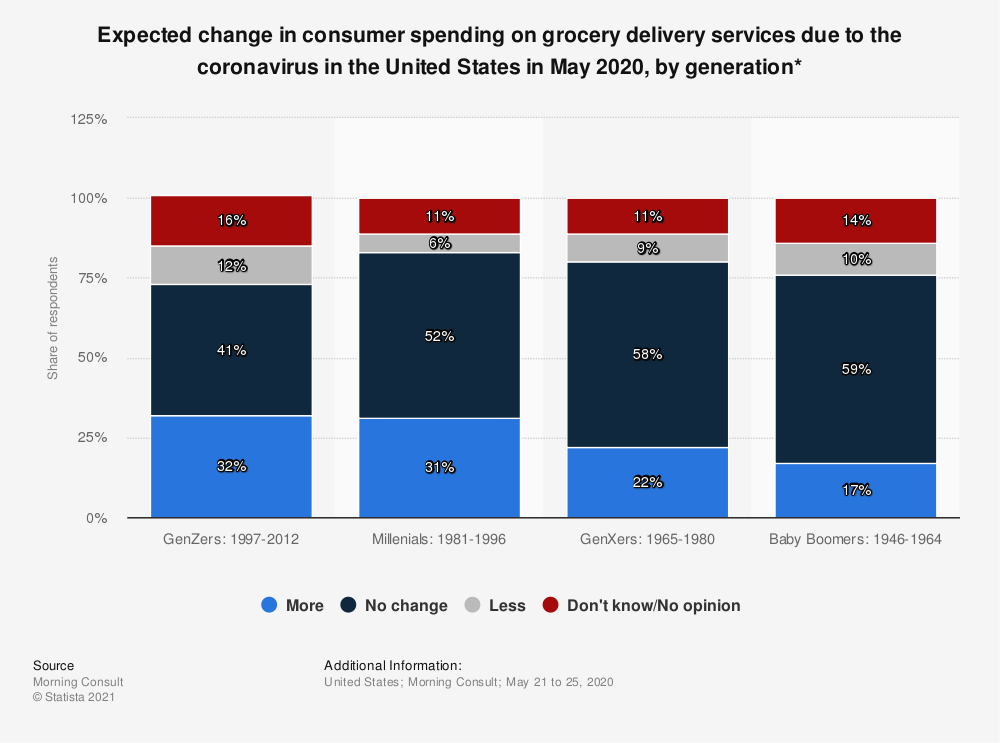 Statistic: Expected change in consumer spending on grocery delivery services due to the coronavirus in the United States in May 2020, by generation* | Statista