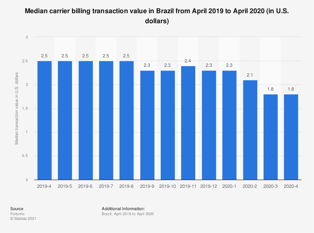 Statistic: Median carrier billing transaction value in Brazil from April 2019 to April 2020 (in U.S. dollars)   Statista