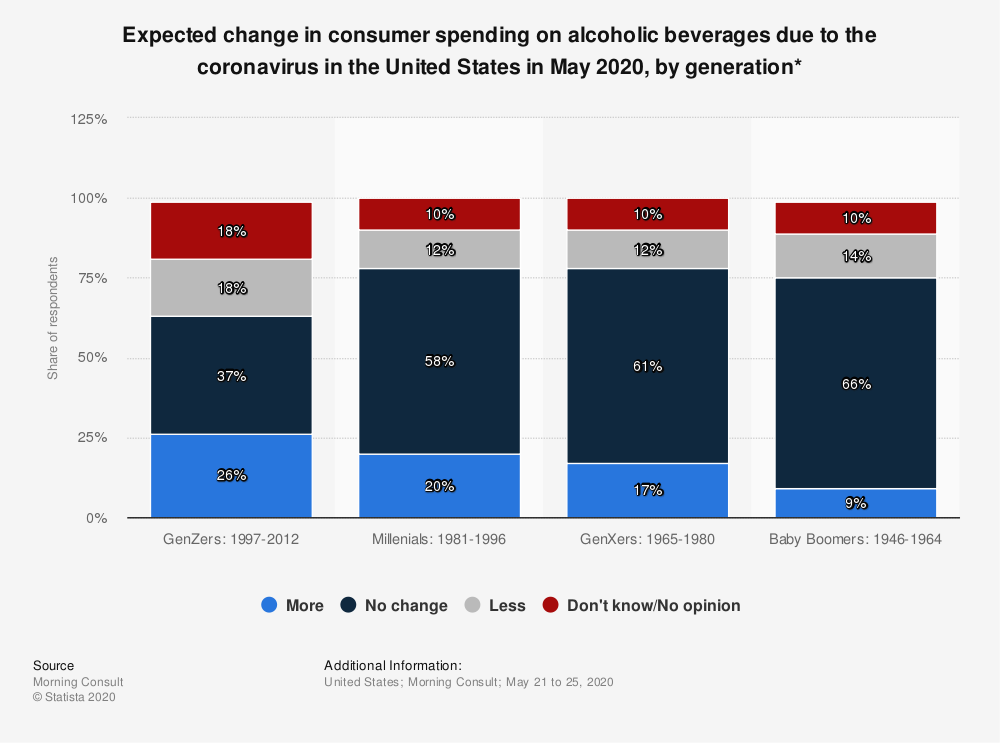 Statistic: Expected change in consumer spending on alcoholic beverages due to the coronavirus in the United States in May 2020, by generation*   Statista