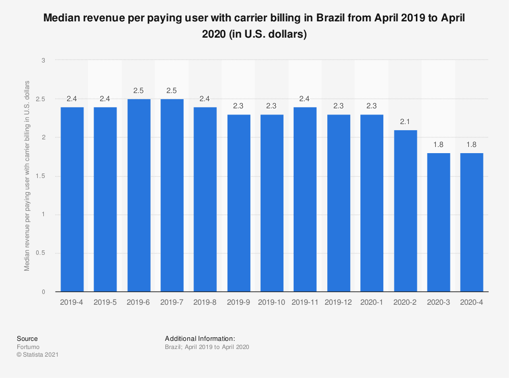 Statistic: Median revenue per paying user with carrier billing in Brazil from April 2019 to April 2020 (in U.S. dollars)   Statista