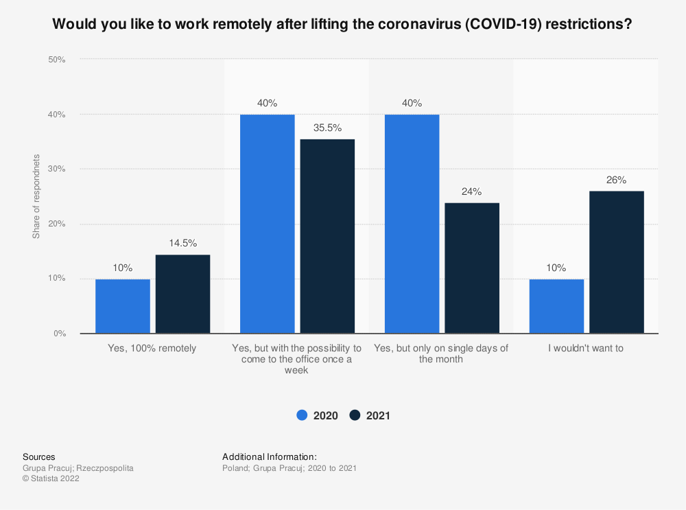 Statistic: Would you like to work remotely after lifting the coronavirus (COVID-19) restrictions? | Statista