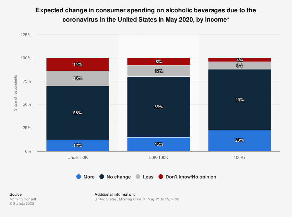 Statistic: Expected change in consumer spending on alcoholic beverages due to the coronavirus in the United States in May 2020, by income*   Statista