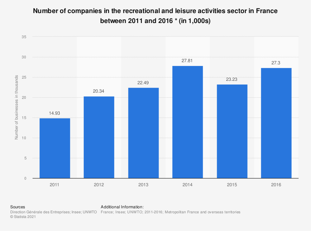 Statistic: Number of companies in the recreational and leisure activities sector in France between 2011 and 2016 * (in 1,000s)   Statista