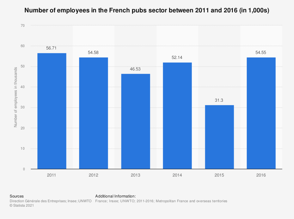 Statistic: Number of employees in the French pubs sector between 2011 and 2016 (in 1,000s) | Statista