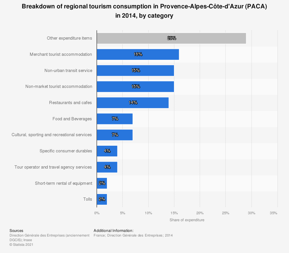 Statistic: Breakdown of regional tourism consumption in Provence-Alpes-Côte-d'Azur (PACA) in 2014, by category | Statista
