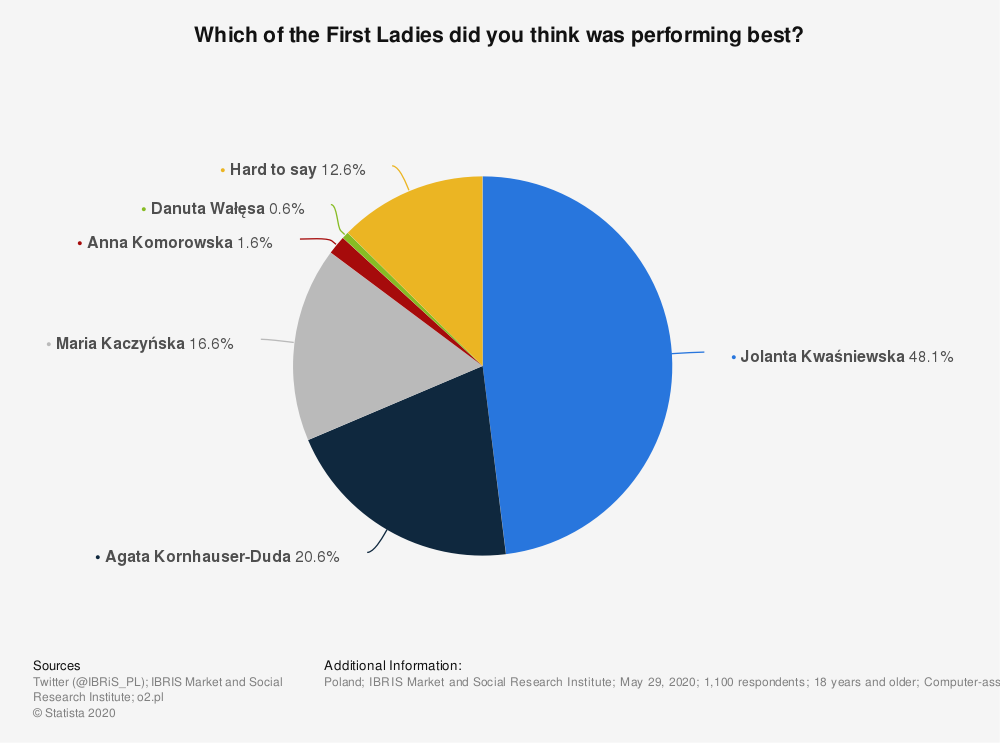 Statistic: Which of the First Ladies did you think was performing best?   Statista