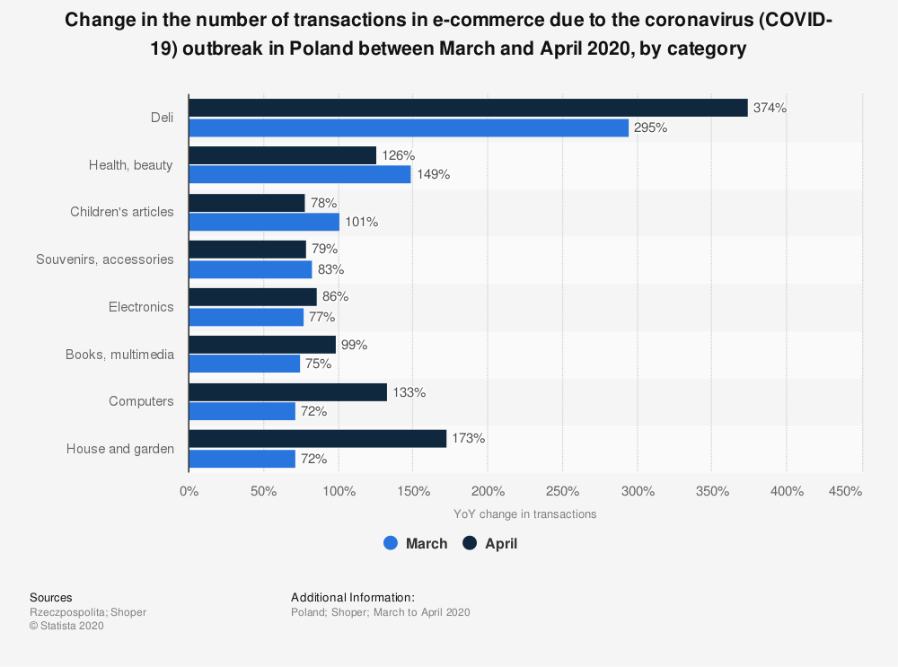 Statistic: Change in the number of transactions in e-commerce due to the coronavirus (COVID-19) outbreak in Poland between March and April 2020, by category | Statista