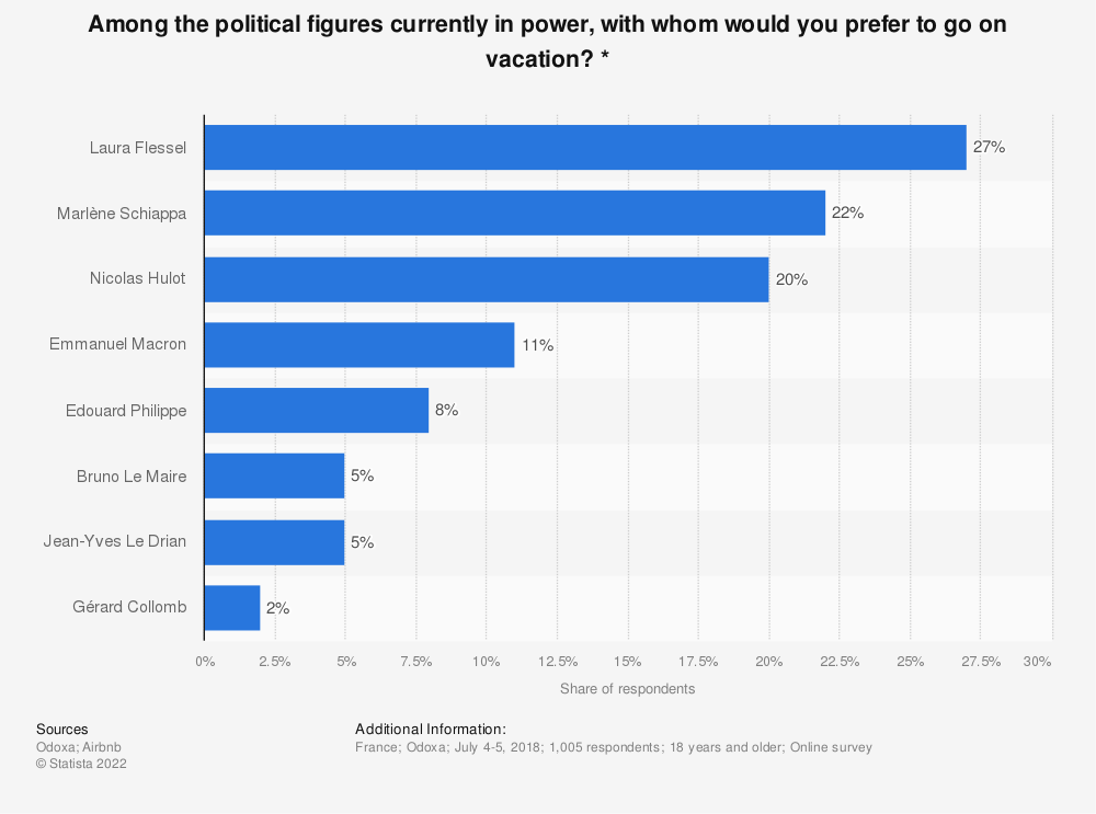 Statistic: Among the political figures currently in power, with whom would you prefer to go on vacation? *   Statista