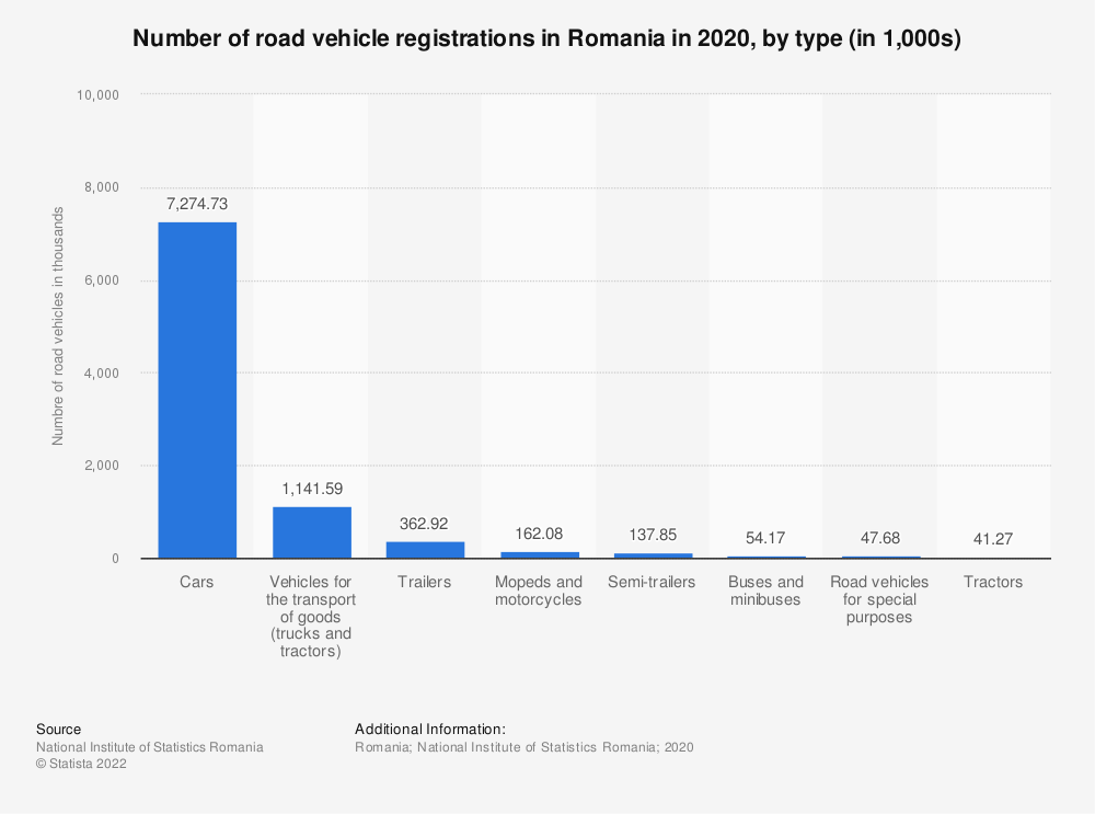 Statistic: Number of road vehicles registered in Romania in 2019, by type (in 1,000s) | Statista