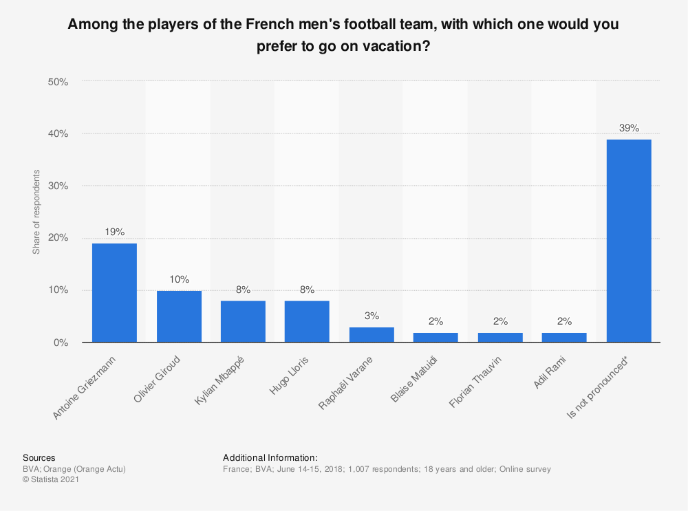 Statistic: Among the players of the French men's football team, with which one would you prefer to go on vacation? | Statista