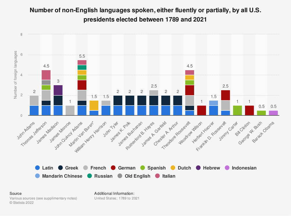 Statistic: Number of non-English languages spoken, either fluently or partially, by all U.S. presidents elected between 1789 and 2021 | Statista
