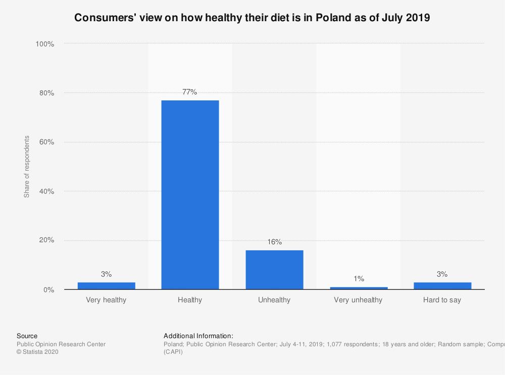 Statistic: Consumers' view on how healthy their diet is in Poland as of July 2019 | Statista