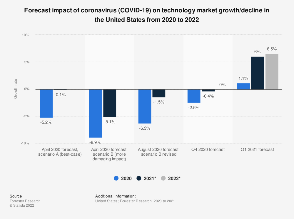 Statistic: Forecast impact of coronavirus (COVID-19) on technology market growth/decline in the United States in 2020 and 2021 | Statista