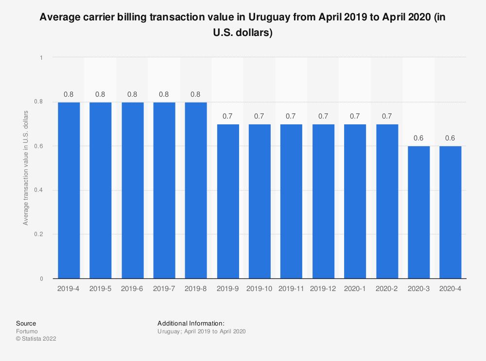 Statistic: Average carrier billing transaction value in Uruguay from April 2019 to April 2020 (in U.S. dollars) | Statista