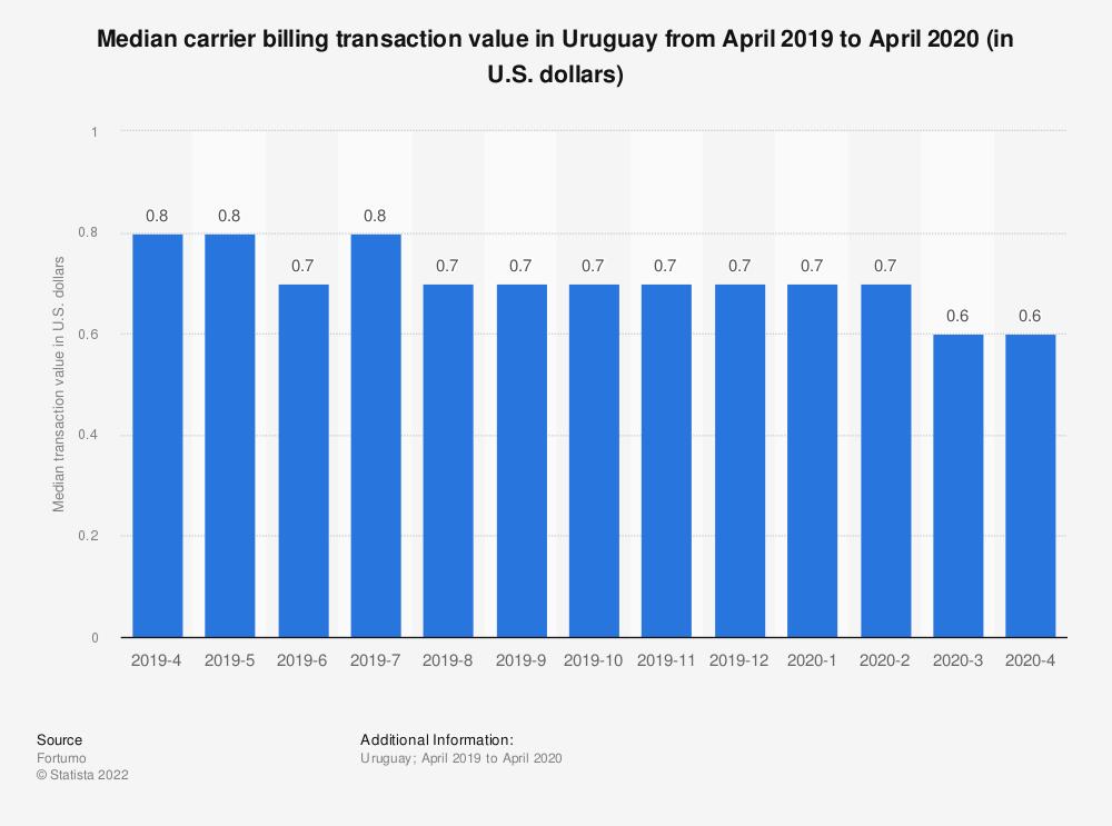 Statistic: Median carrier billing transaction value in Uruguay from April 2019 to April 2020 (in U.S. dollars)   Statista