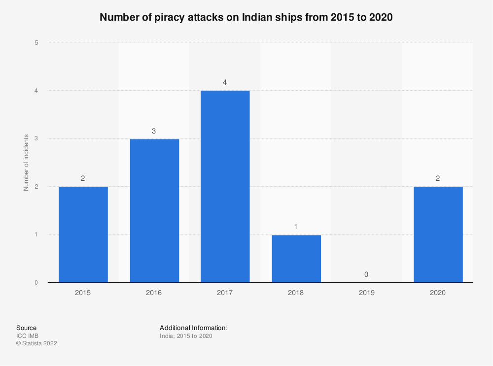 Statistic: Number of piracy attacks on Indian ships from 2015 to 2019 | Statista