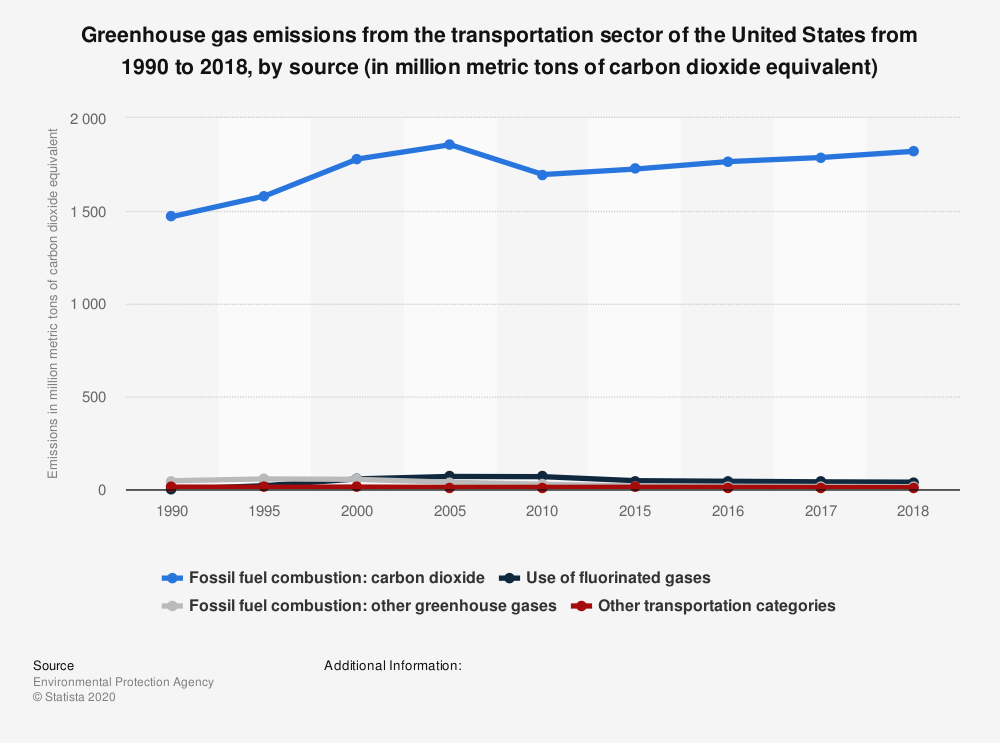 Statistic: Greenhouse gas emissions from the transportation sector of the United States from 1990 to 2018, by source (in million metric tons of carbon dioxide equivalent) | Statista