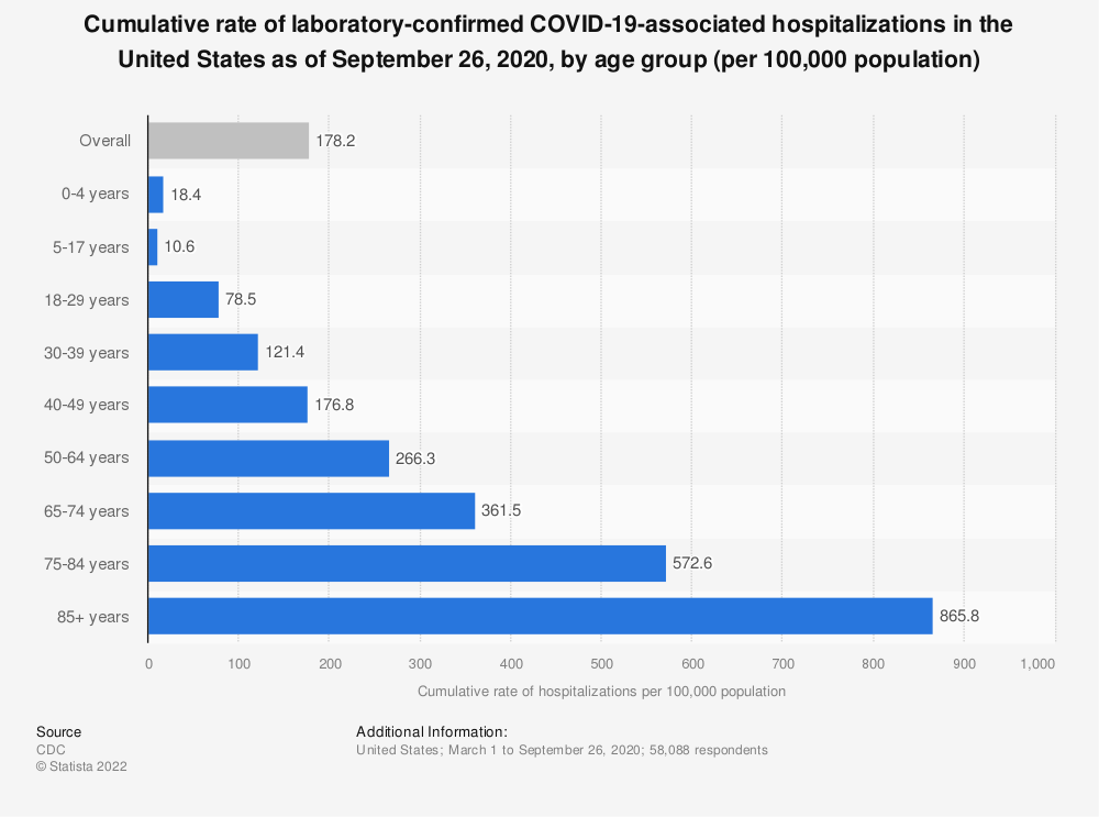 Statistic: Cumulative rate of laboratory-confirmed COVID-19-associated hospitalizations in the United States as of September 26, 2020, by age group (per 100,000 population) | Statista
