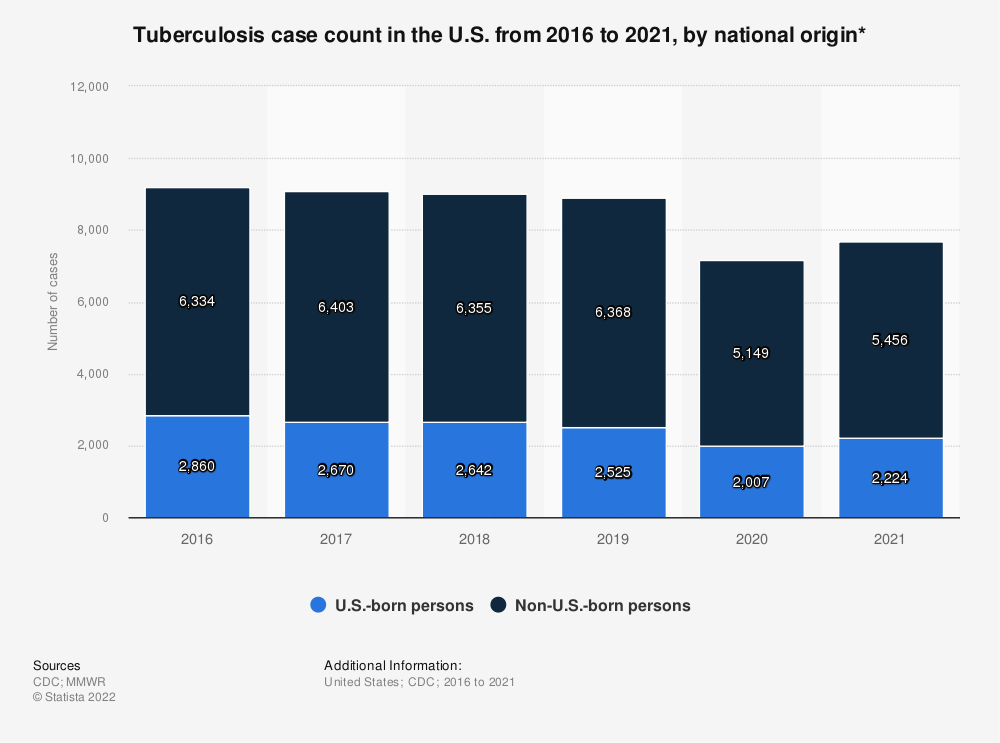 Statistic: Tuberculosis case count in the U.S. from 2016 to 2020, by national origin*   Statista