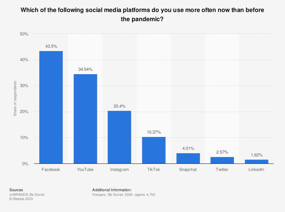 Statistic: Which of the following social media platforms do you use more often now than before the pandemic? | Statista