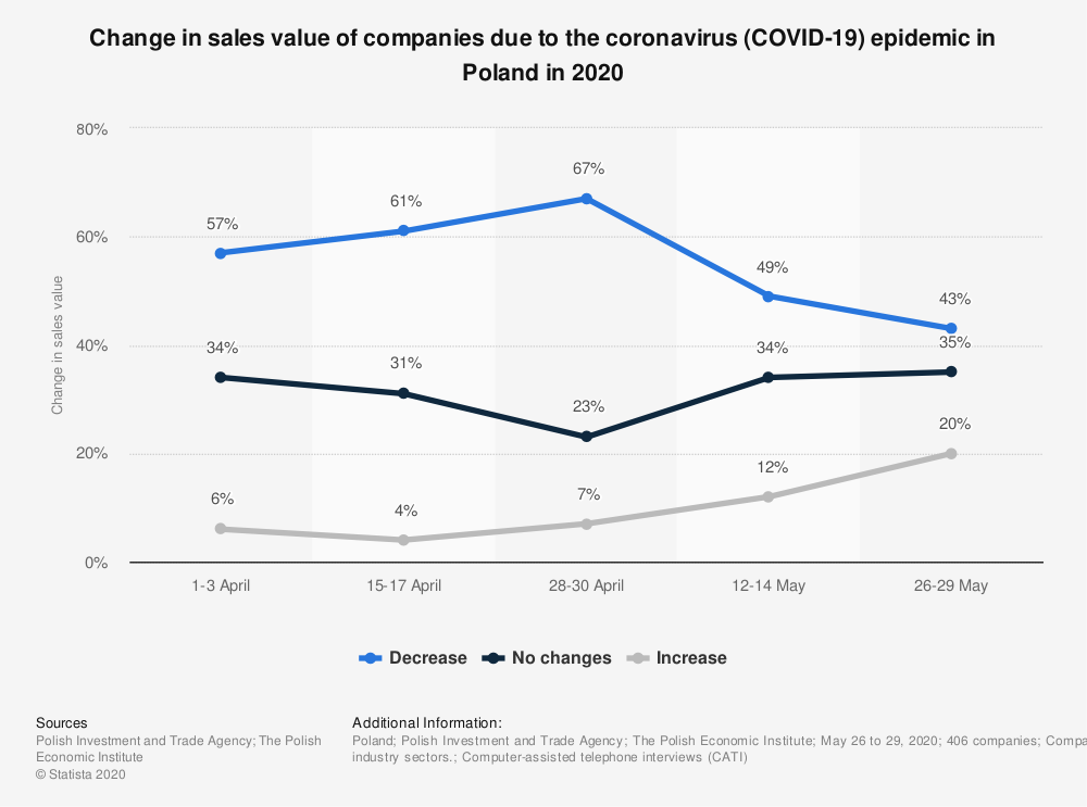 Statistic: Change in sales value of companies due to the coronavirus (COVID-19) epidemic in Poland in 2020 | Statista