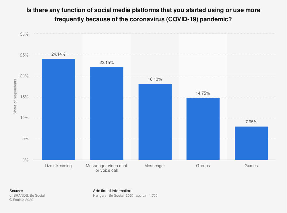 Statistic: Is there any function of social media platforms that you started using or use more frequently because of the coronavirus (COVID-19) pandemic? | Statista