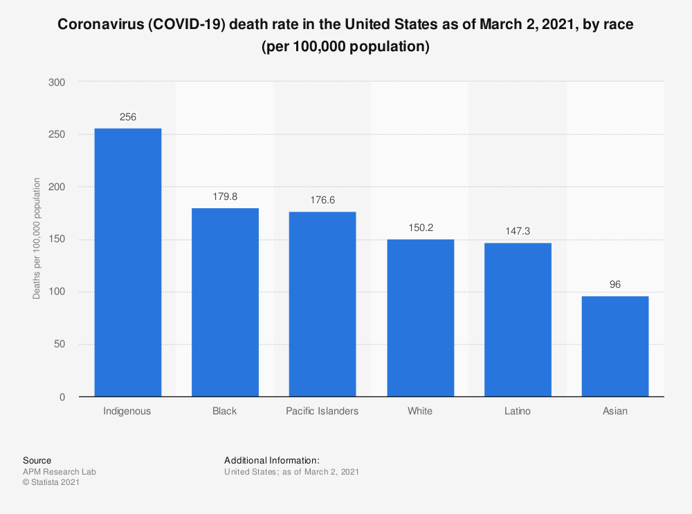 Statistic: Coronavirus (COVID-19) death rate in the United States as of March 2, 2021, by race (per 100,000 population) | Statista