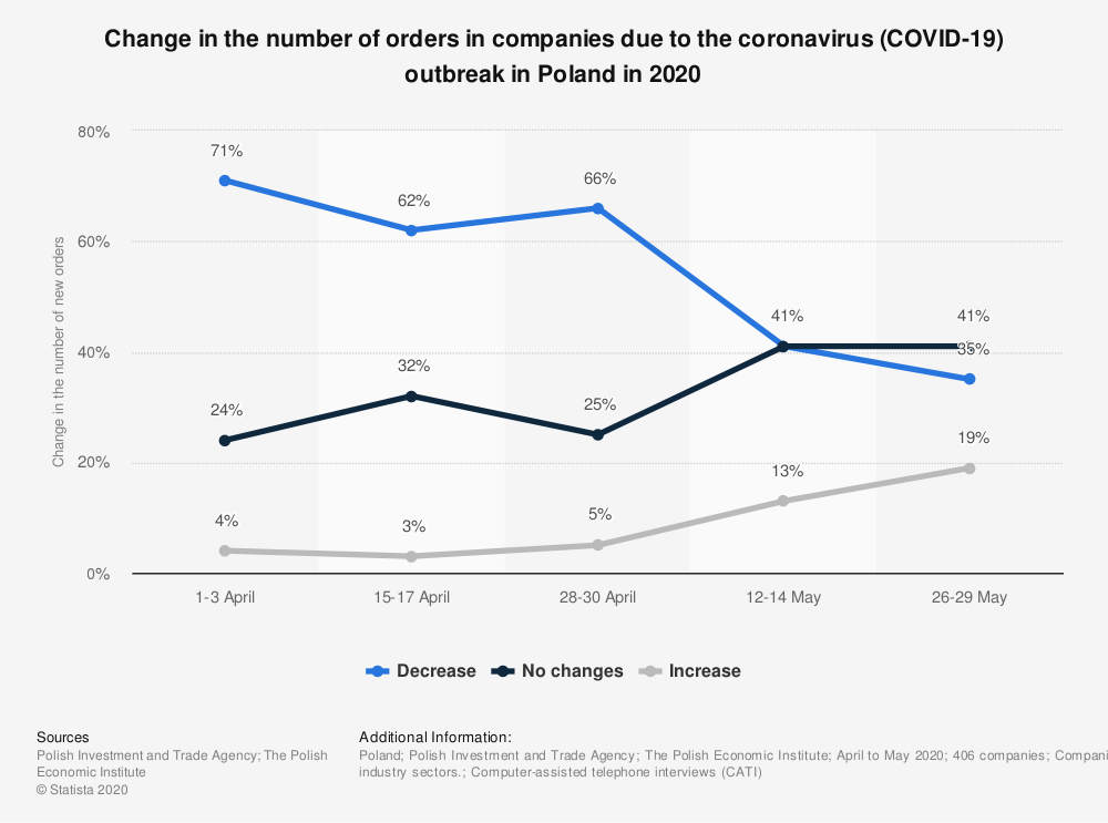 Statistic: Change in the number of orders in companies due to the coronavirus (COVID-19) outbreak in Poland in 2020 | Statista