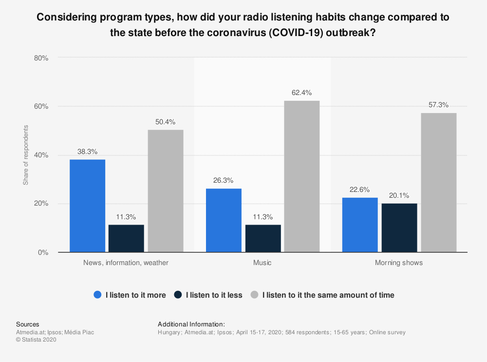Statistic: Considering program types, how did your radio listening habits change compared to the state before the coronavirus (COVID-19) outbreak? | Statista