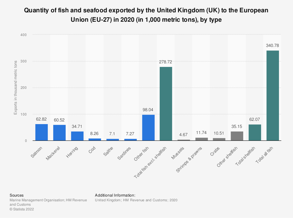 Statistic: Quantity of fish and seafood exported by the United Kingdom (UK) to the European Union (EU28) in 2018 (in 1,000 metric tons), by type | Statista
