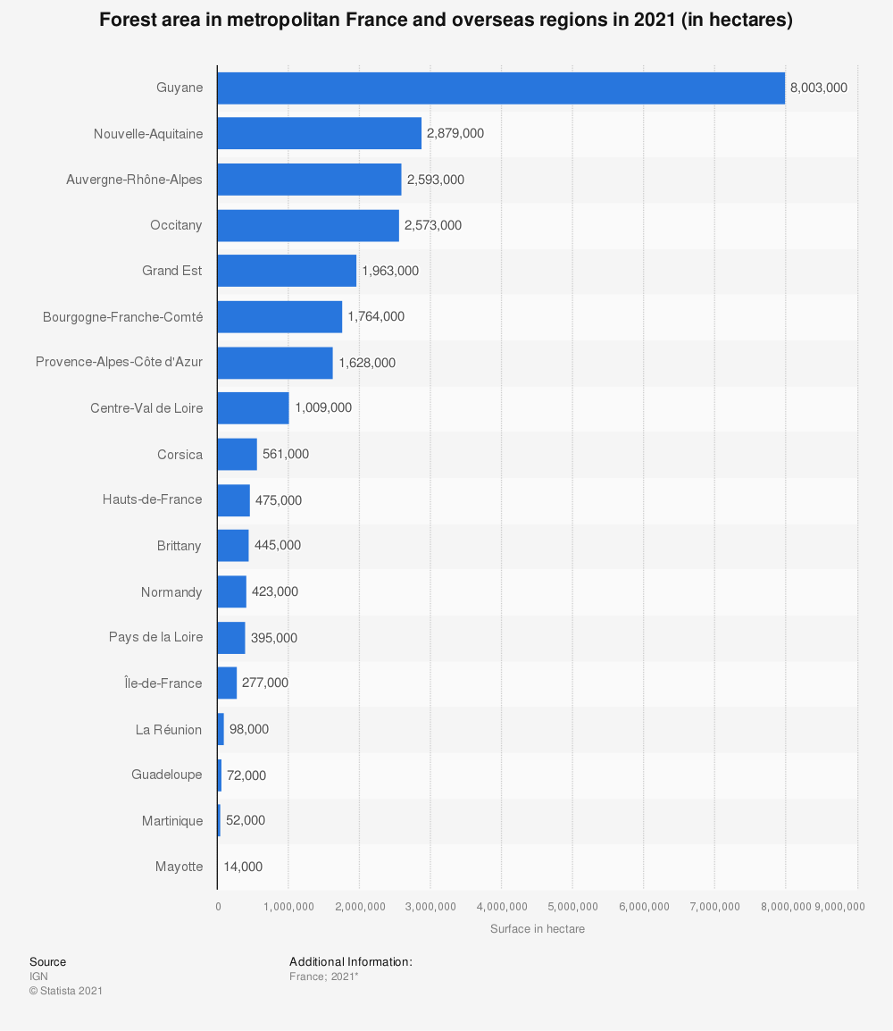Statistic: Forest area in metropolitan France and overseas regions in 2019 (in hectares) | Statista