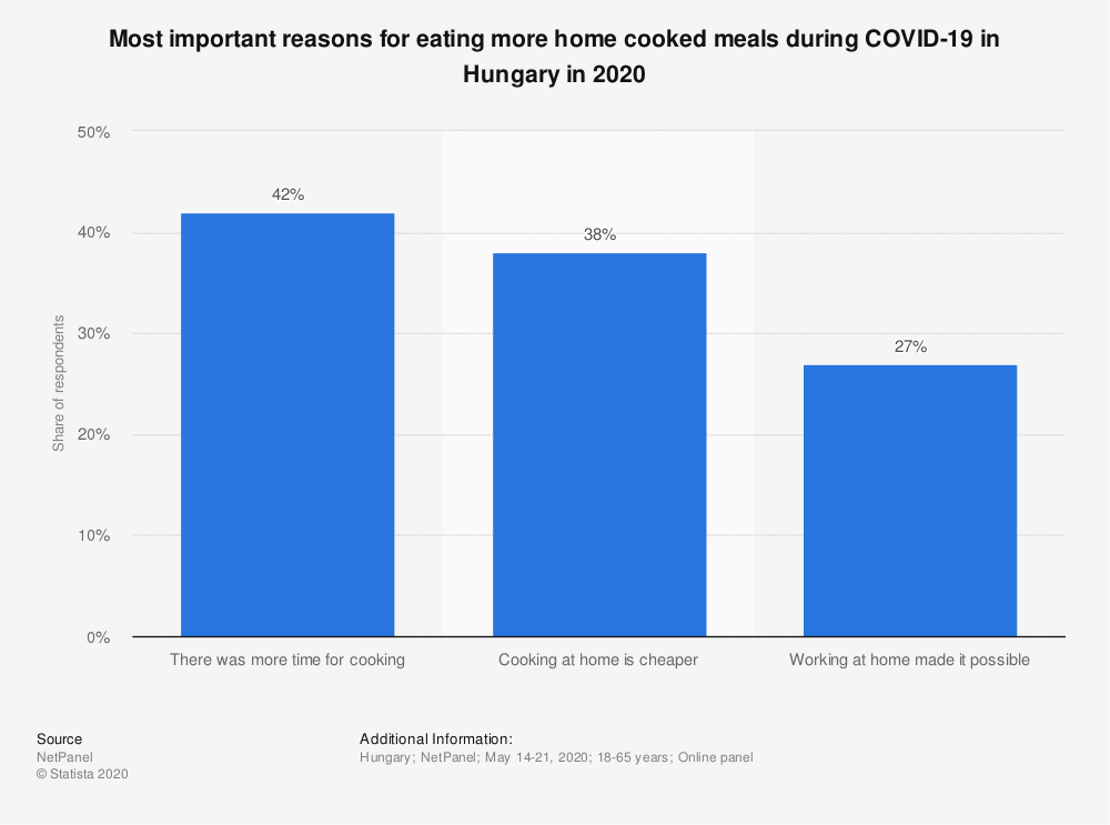 Statistic: Most important reasons for eating more home cooked meals during COVID-19 in Hungary in 2020 | Statista
