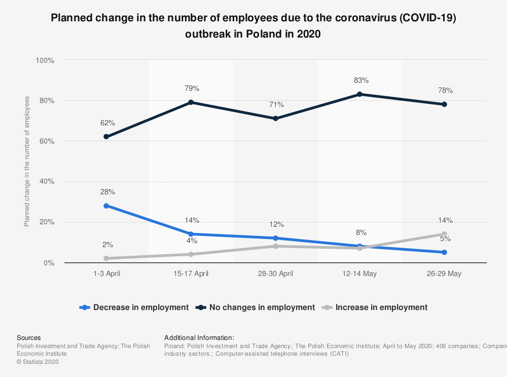 Statistic: Planned change in the number of employees due to the coronavirus (COVID-19) outbreak in Poland in 2020   Statista