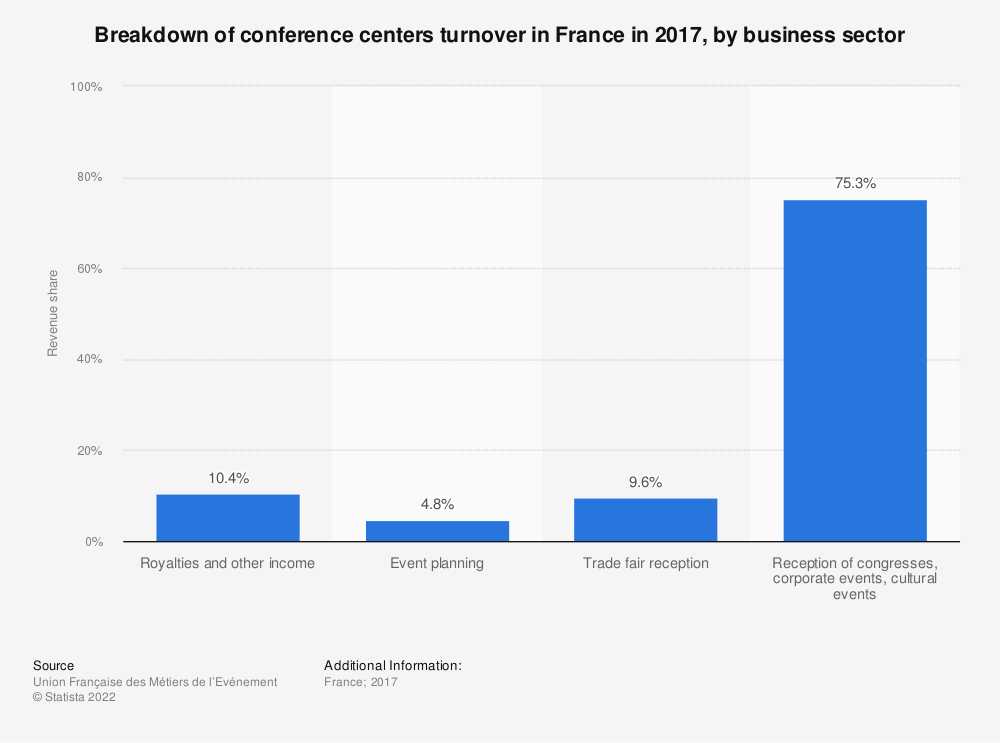Statistic: Breakdown of conference centers turnover in France in 2017, by business sector | Statista